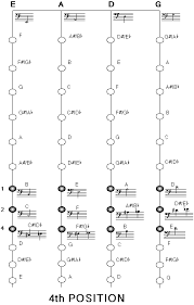 Double Bass Finger Chart Pdf Technique Upright Bass Fingering Charts Faq Courtesy Of