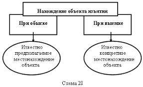 Обыск и выемка Право России ru Нахождение объекта изъятия