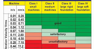 Mechanical Engineer Interviews Questions Vibration Standards