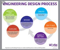Engineering Design Process Chart Pin By Belinda O On Misc Engineering Design Process