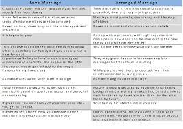 love marriage vs arranged marriage w atics things for my love marriage vs arranged marriage w atics