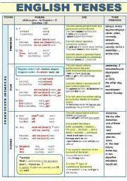 Complete English Grammar Tenses Pdf Chart Download 12