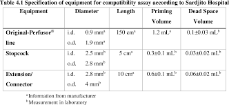 Iv Drug Compatibility Chart 2014 Table 4 1 From The Compatibility Of Multiple Intravenous Iv