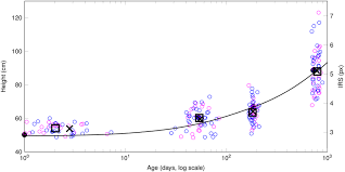 Who Growth Chart Presents Physical Length And From Day 731