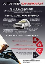 Contrary to popular belief, gap insurance coverage does not mean that your insurance provider pays you the full amount you originally paid for your car. New Car Replacement Gap Insurance Cap Com Fcu