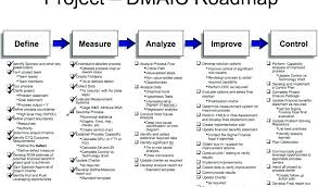 Project Timeline Classy √ Process Improvement Template Ppt Proc Improvement Plan Template