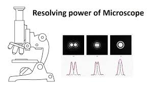 limit of resolution and resolving power of microscope