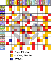 Pokemon Weakness Chart Gen 7 15 Conclusive Pokemon Weakness And Resistance Chart