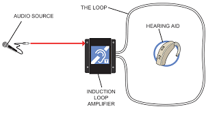 inclusive hearing auris hearing loops some text