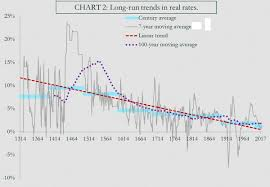 Global Interest Rates Chart