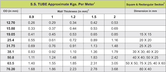 Square Tube Weight Chart Smart Stainless Tubes Pvt Ltd