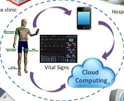 Medical Monitoring Telemedicine Based On Mobile Cloud Medical Monitoring
