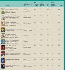 Scholastic Reading Counts Lexile Chart Guide To Reading Levels American Libraries Magazine