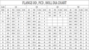 Flange Od Id Pcd Chart Mechanical Education