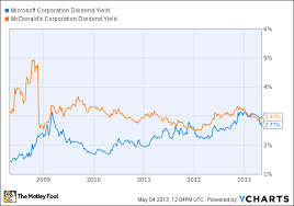 Microsoft Dividens Microsoft Vs Mcdonalds Which Dow Stocks Dividend