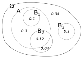 Conditional Probability Venn Diagram Conditional Probability Wikiwand