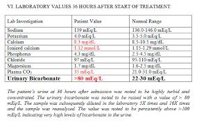 Potassium Blood Levels Chart Case 587 Clinical Chemistry Case