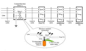testing your telephone service old n telephones the above wiring diagram is of a typical legacy i e obsolescent pstn telephone service coming into a customer s premises the term to means the same as