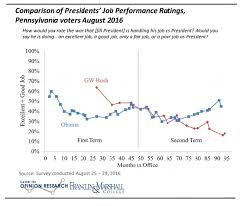 F M Poll Pres Obamas Approval Slips To 45 Politicspa