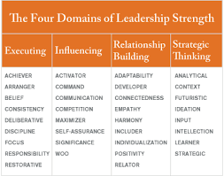 Strengthsfinder Themes Chart What Makes A Great Leadership Team