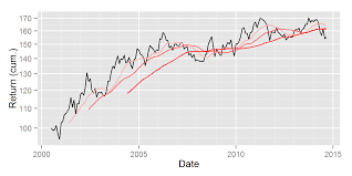 Spdr Performance Chart Pure Small Cap Performance Alphabetaworks Charts