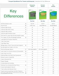 Quickbooks Version Comparison Chart Quickbooks Tutorial Step By Step