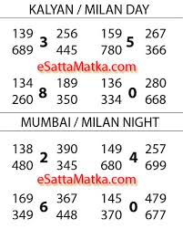 Kalyan Guessing Number Chart Aaj Ka 100 Fix Open Ya Close Kalyan Mumbai Satta Matka