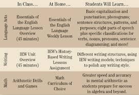 classical conversations registration form essentials classical conversations