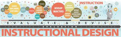 Instructional Design Educational Technology