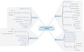 career planning swot analysis matchware examples career planning swot analysis mind map