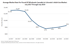 Weed Prices Chart Marijuana Wholesale Prices On The Rise In Mature