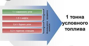 Условное топливо Энциклопедия портала ru Особенно широкое распространение получило понятие термальная цена топлива Среди специалистов понятие термальной цены