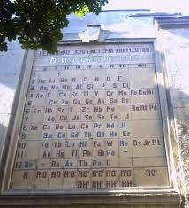 Биография Д И Менделеева