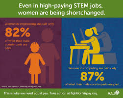 negotiating oite careers blog pay gap in stem 01 infographic
