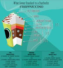Light Frappuccino Options Starbucks Drink Guide Blended Coffee Frappuccinos