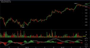 Последние твиты от bitcoin spike (@bitcoinspike). Bitcoin Price Spike Targets The 40k Handle Crypto Economy Recaptures 1 Trillion Market Cap Bitcoin News