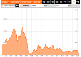 Bdi Historical Chart Viable Opposition The Baltic Dry Index A Harbinger Of Bad