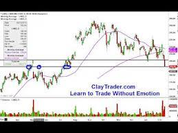 Linkedin Corporation Lnkd Stock Chart Technical Analysis For 2 12 14