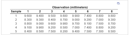 Solved Factors For Calculating Three Sigma Limits For The