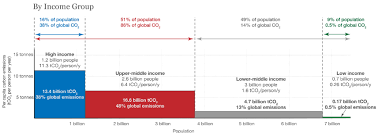 Global Inequalities In Co2 Emissions Revisited