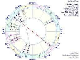Donald Trump Impresario And Politician The Astrology