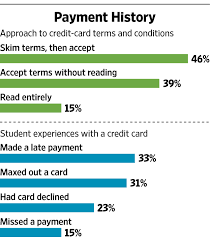 should college students have their own credit cards wsj sources sallie mae s majoring in money how american college students manage their finances survey conducted 2015 by ipsos experian college