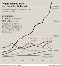 Tax Supported Safety Nets Chart Answers Even Critics Of Safety Net Increasingly Depend On It The
