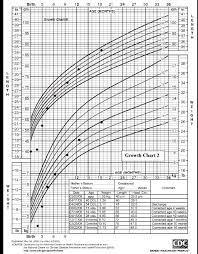 Boy Growth Chart Birth To 36 Month Chart 2