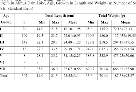 Cyprinus Carpio In Almus Dam Lake Age Growth In Length And