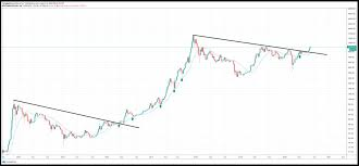 Rather than selling bitcoin, seeking to rebuy the asset lower, the term's originator recommended investors simply hold on for dear life, instead. History Shows 20ma Is The Level To Buy Btc As Bitcoin S Bull Run Comes Cryptonetwork News Cnwn