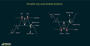 Basic Forex Chart Formations Ic Markets Official Blog