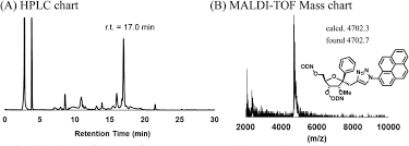 Hplc Chart A Hplc Chart Of The Dmtr Tfo 10 And B Maldi Tof Mass