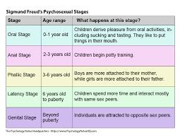 Sigmund Freud Chart Sigmund Freuds Psychosexual Theory The Psychology Notes
