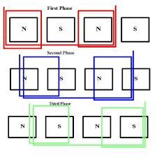 3 phase generator wiring diagram wiring diagram polyphase motor generator page shunt electrical wiring diagrams